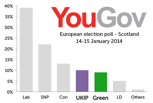 Bar chart showing YouGov European election poll results for Scotland, 14-15 Jan 2014. Labour 39%, SNP 22%, Conservatives 13%, UKIP 10%, Greens 9%, Lib Dems 5%, Others 1%.