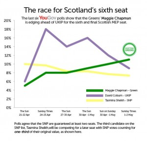 Maggie Chapman has the best chance of beating UKIP to become Scotland's 6th MEP tomorrow.